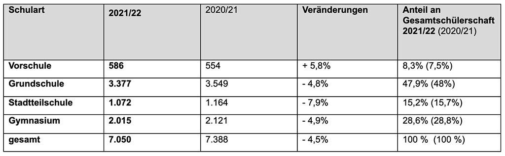 Schuljahresstart: 7.050 Schüler_innen an katholischen Schulen